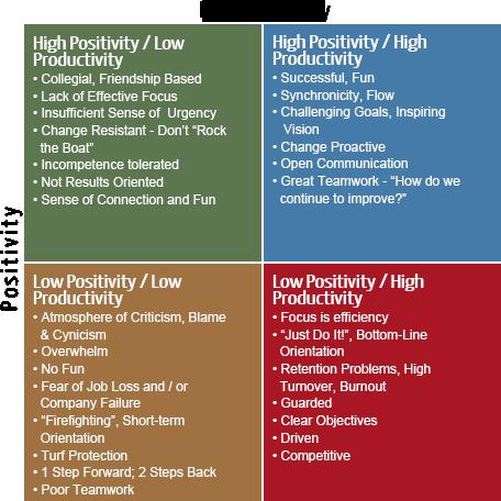 productivity positivity